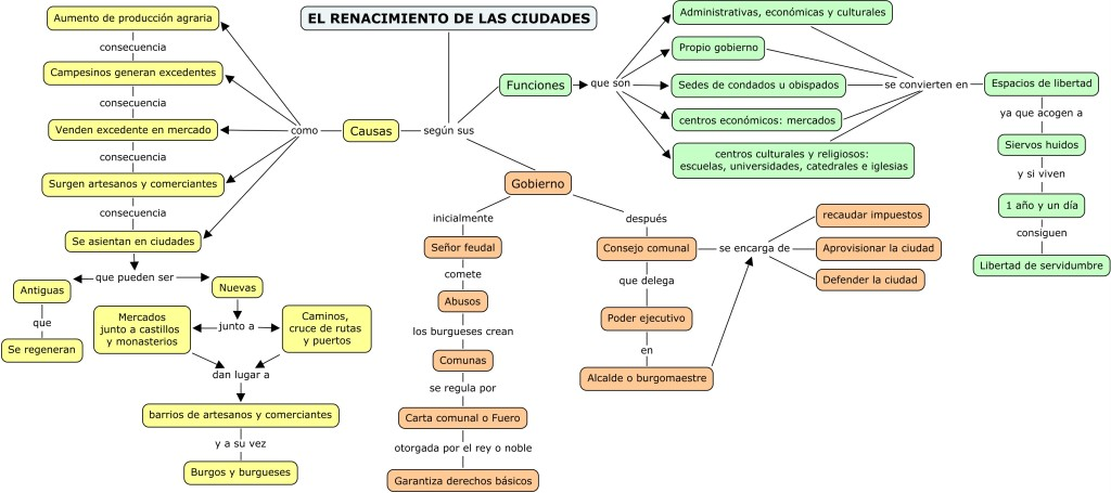 2-05 RENACIMIENTO DE LAS CIUDADES (SS.XI-XV)