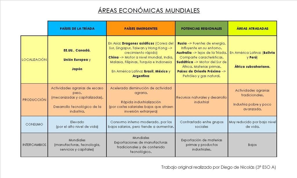 AREAS ECONOMICAS MUNDIALES