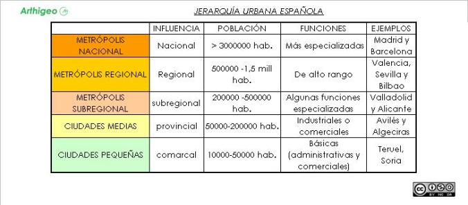 JERARQUIA URBANA ESPAÑOLA