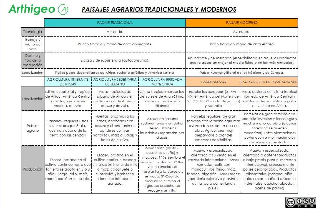 PAISAJES AGRARIOS TRADICIONALES Y MODERNOS