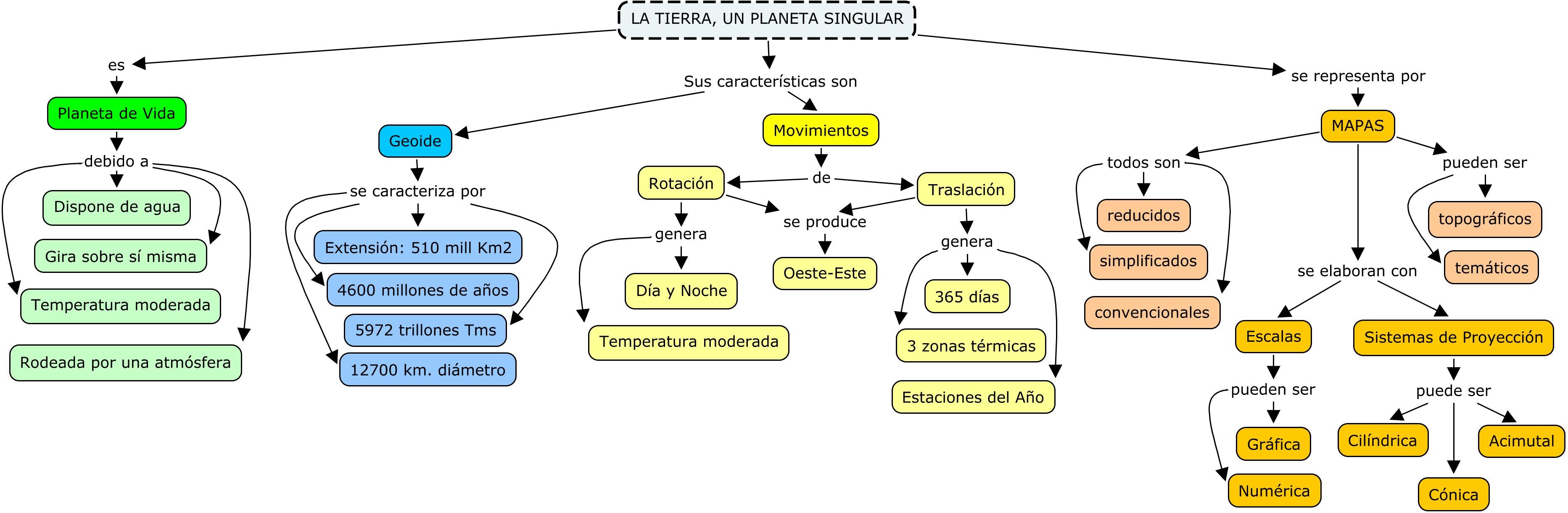 Mapas Conceptuales Arte Historia Y Geografía
