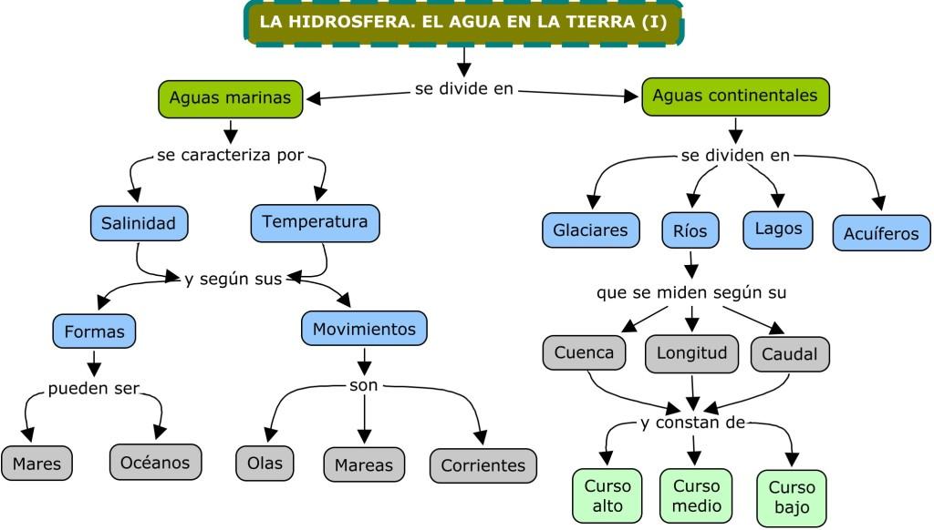 1-03 LA HIDROSFERA. EL AGUA EN LA TIERRA (I)