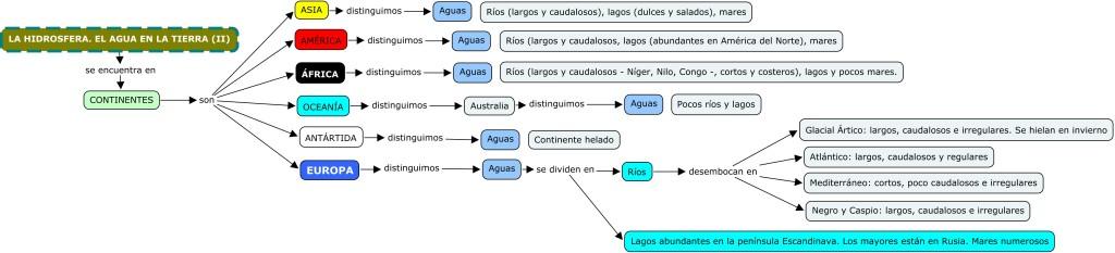 1-03 LA HIDROSFERA. EL AGUA EN LA TIERRA (II)