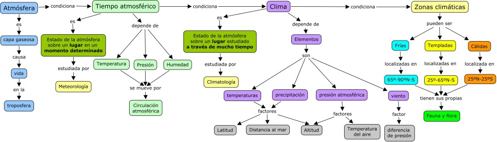 "1-04 ATMÃ""SFERA, CLIMA Y BIOSFERA"