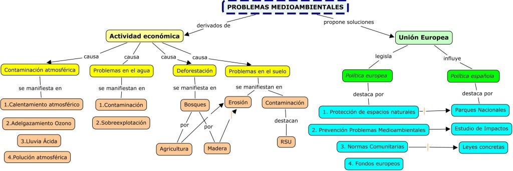 1-11.PROBLEMAS MEDIOAMBIENTALES