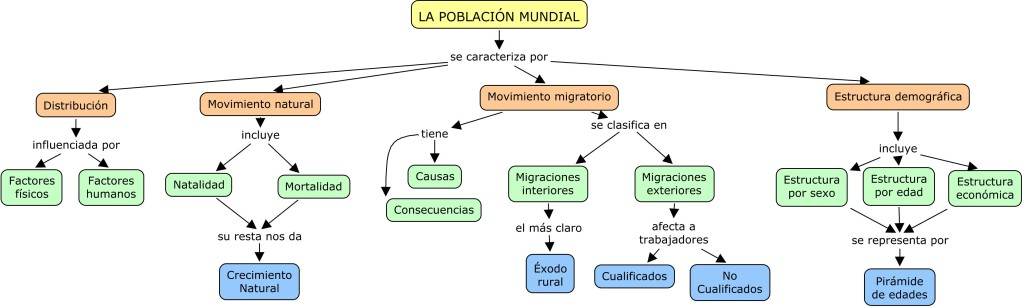 3-3 LA POBLACION MUNDIAL