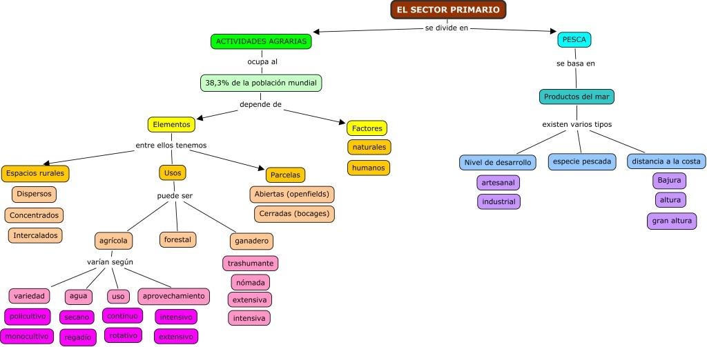 3.4 EL SECTOR PRIMARIO