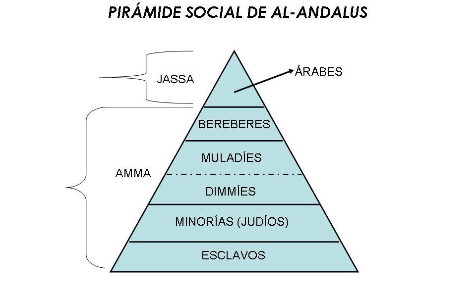 PIRAMIDE SOCIAL AL-ANDALUS