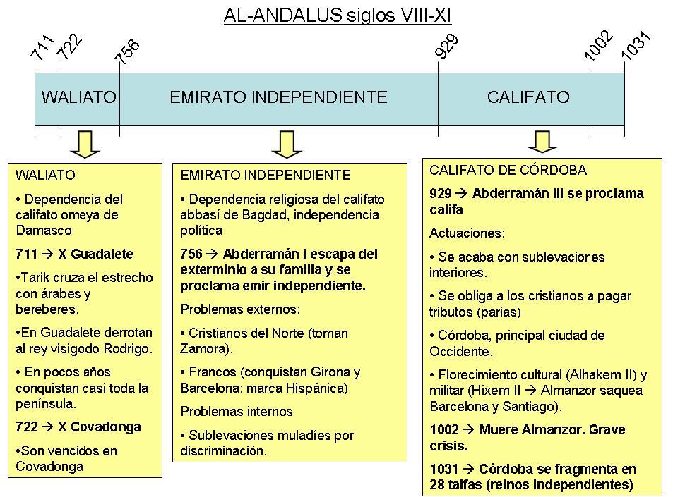 AL-ANDALUS EJE SS. VIII-XI