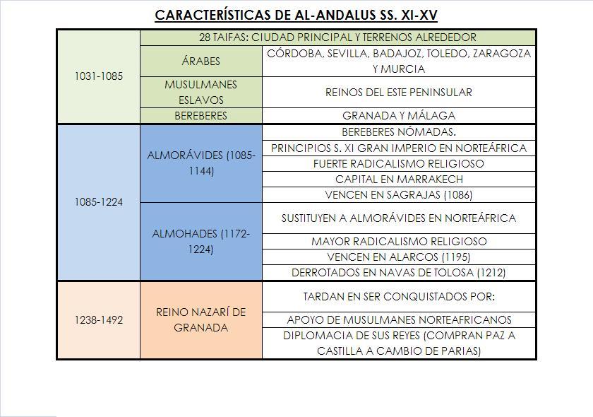 CARACTERISTICAS AL-ANDALUS SS. XI-XV