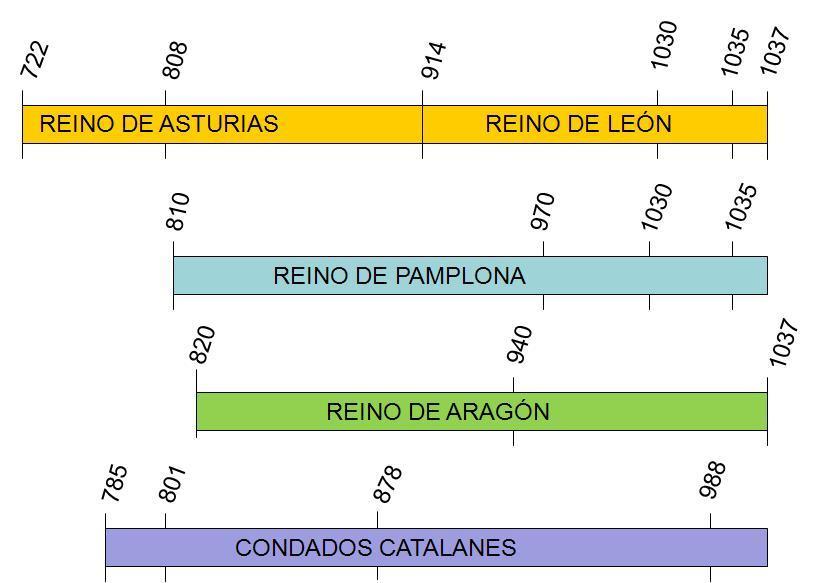 EJE CRONOLOGICO REINOS CRISTIANOS VIII-XI