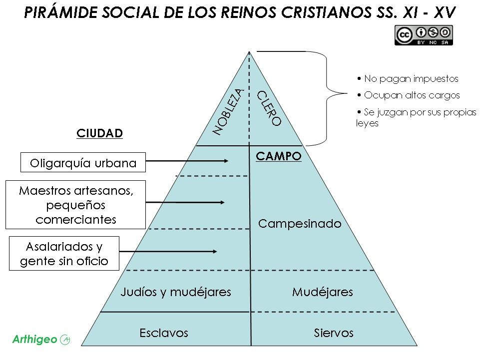 PIRAMIDE SOCIAL REINOS CRSITIANOS SS. XI - XV